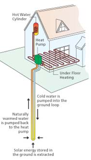 Geothermal - heating from the earth | Living Off the Grid